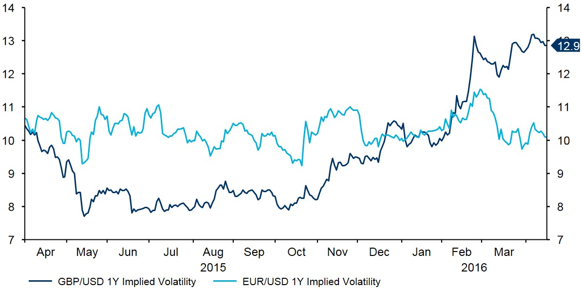 Figure 2 GBP vs EUR Implied Volatility (Apr 15 Apr 16)