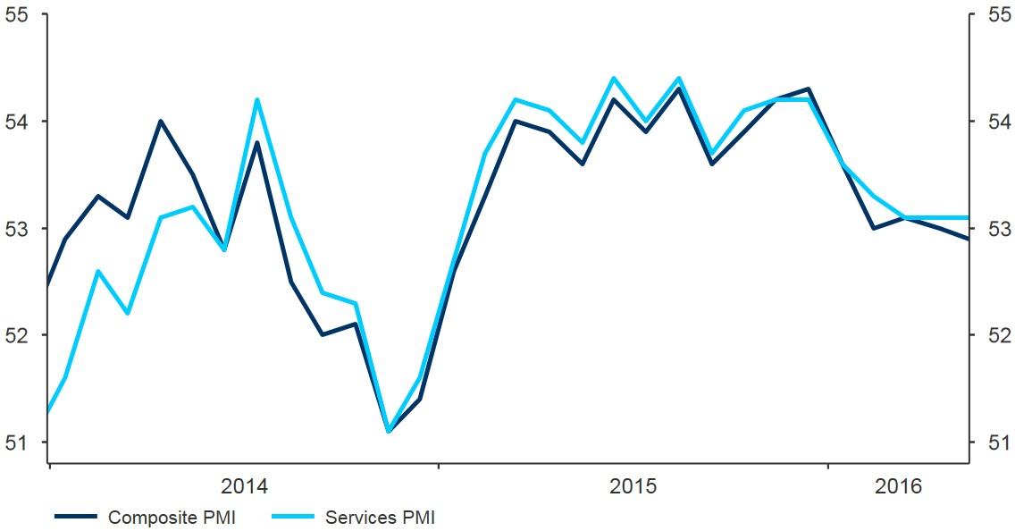 Figure 4 Eurozone Composite PMI (2014 2016)