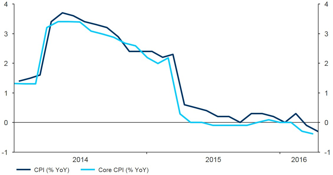 Figure 6 Japan Inflation Rate (2014 2016)