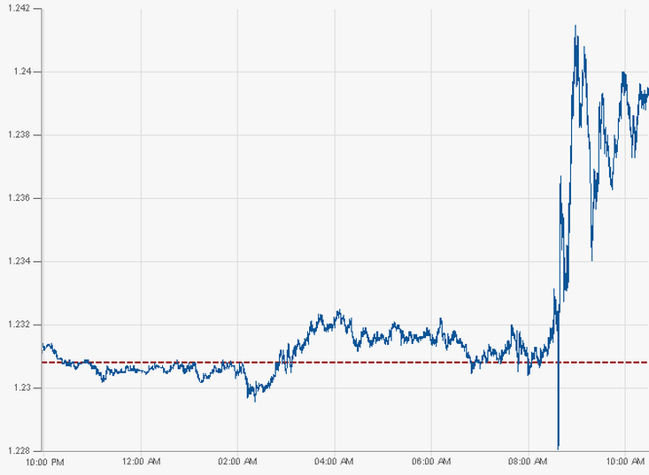 EURUSD-Intraday-Graph
