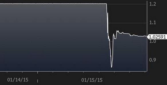 intraday CHF_EUR