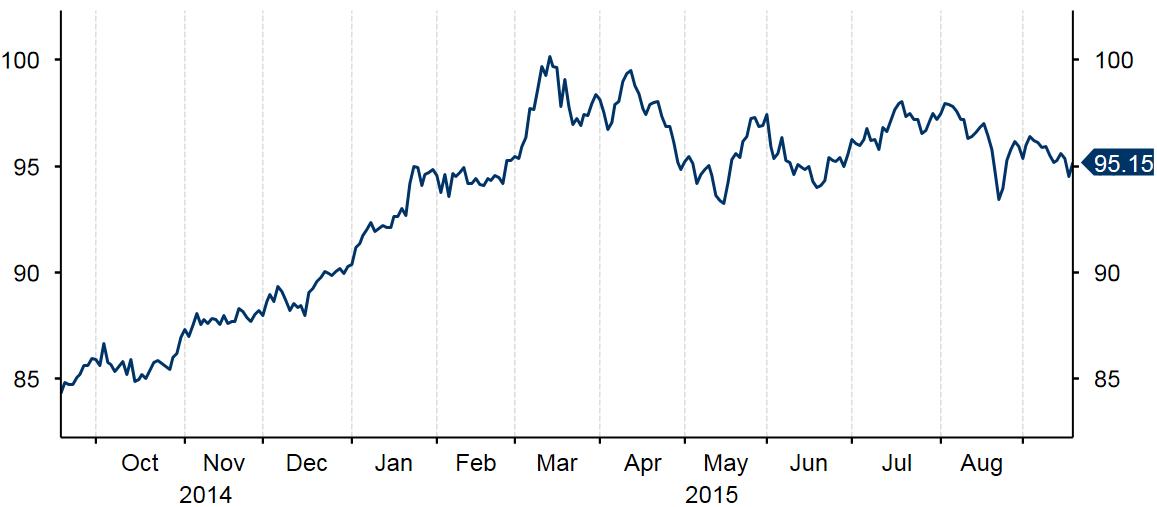 Gráfico 1. Índice del dólar de septiembre de 2014 a septiembre 2015