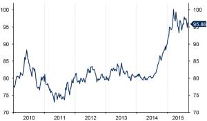grafico 1. indice del dolar. analisis divisas de ebury