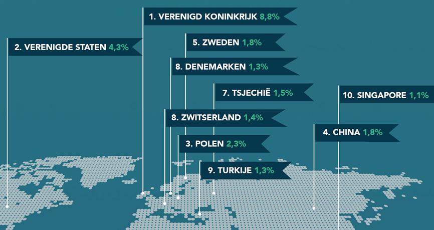 Infographic - Kaart van de Nederlandse export buiten de eurozone