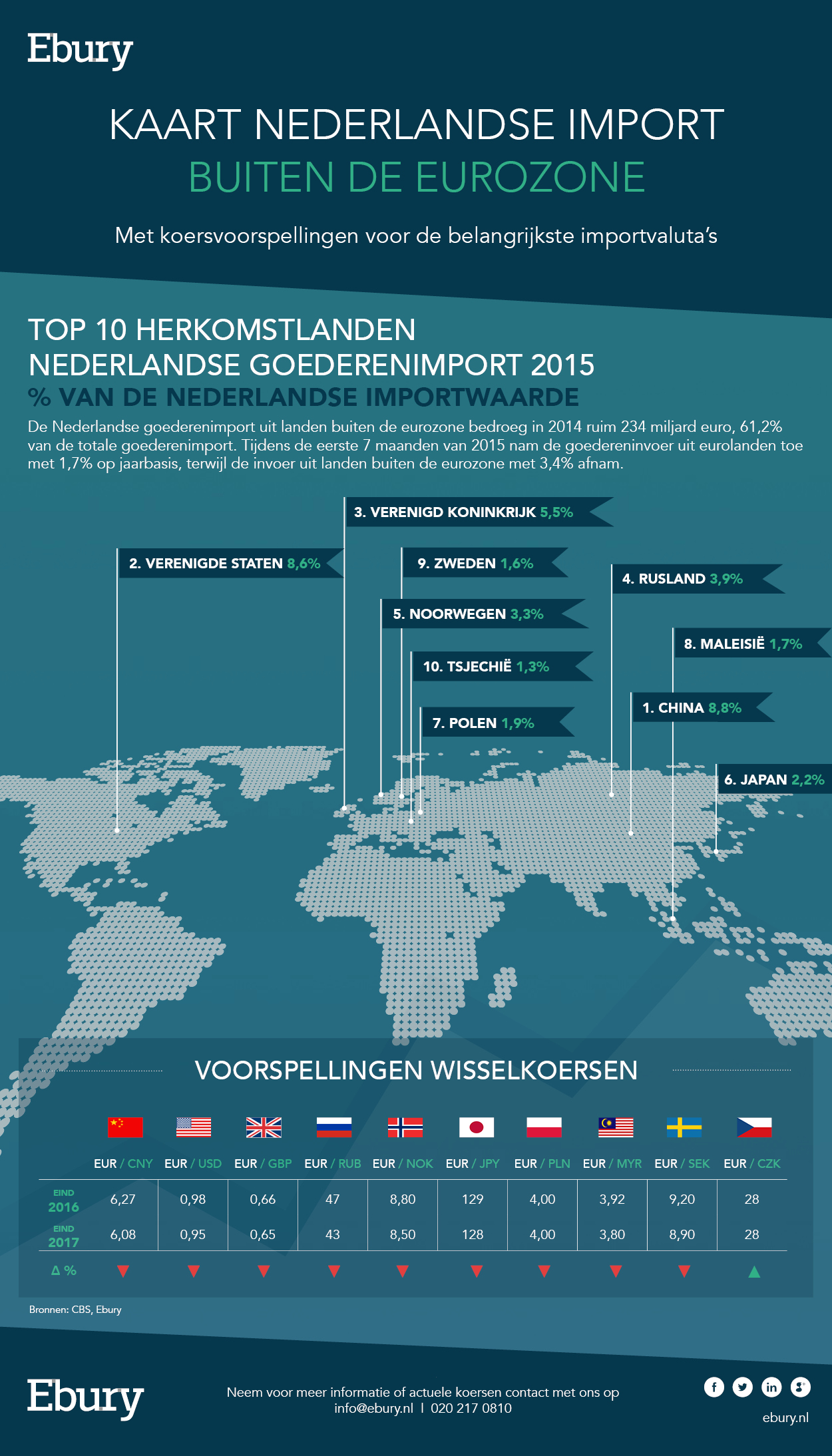 Kaart Nederlandse import