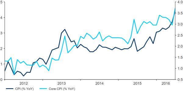 Inflatie Noorwegen