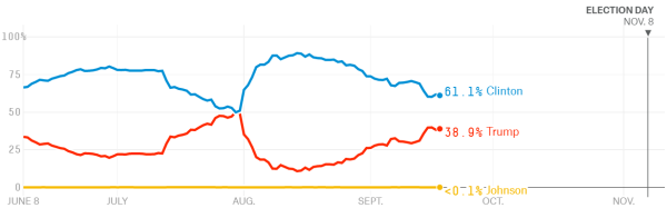 US Election Odds