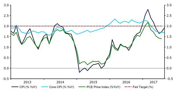 Figuur 4: Inflatiecijfer VS (2013-2017)