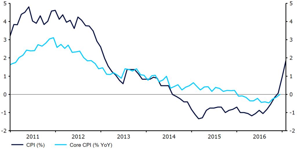 Inflacja CPI i bazowa