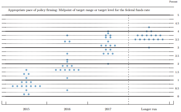FOMC Streudiagrann