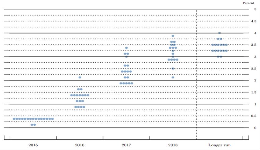 Le dot plot de la FOMC de décembre