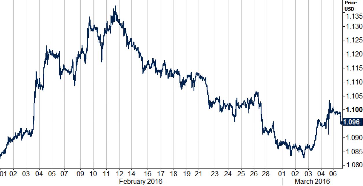Grafico 1_eurusd