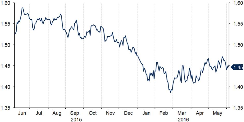 La Volatilite De La Livre Sterling S Envole A L Approche Du