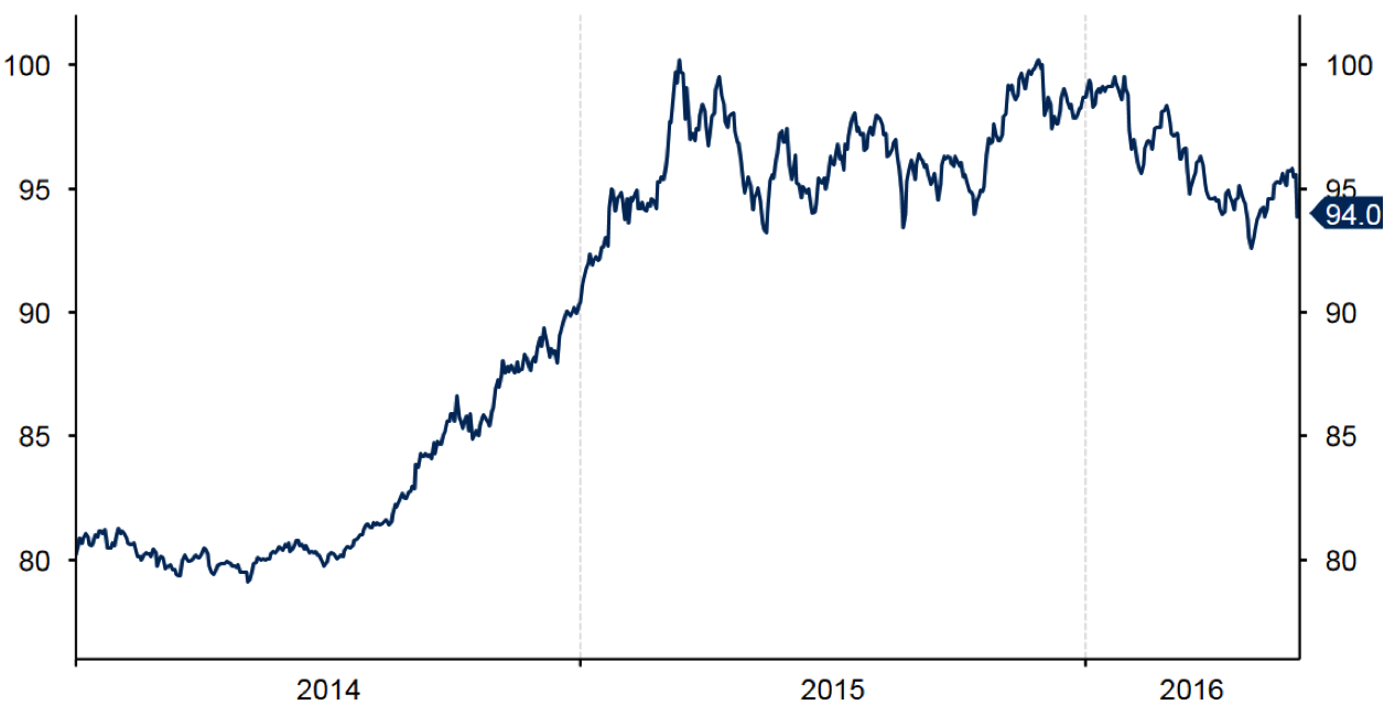 Dollar Us Euro Livre Sterling Analyses Et Actualites