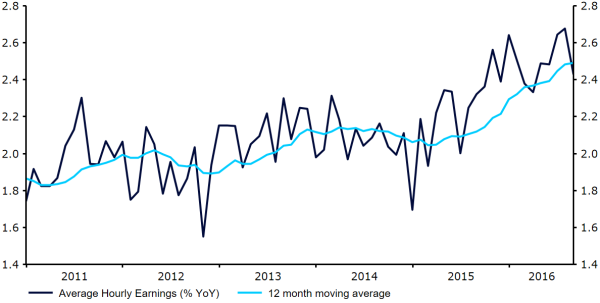 FOMC report sept 16 fig 2