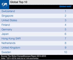 WEF_GCR2014-15_Global_Image