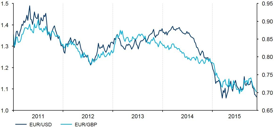 Figure 2 Historical Evolution of EURUSD EURGBP (2011 2015)