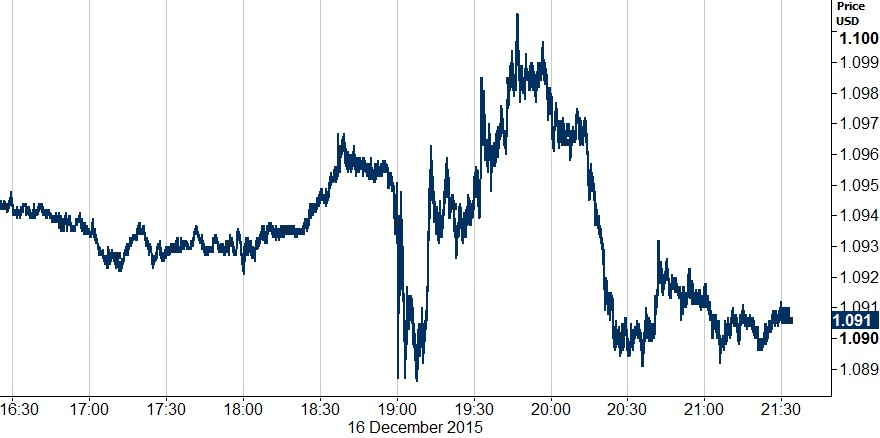 Figure 1 Intraday EUR USD (16122015)